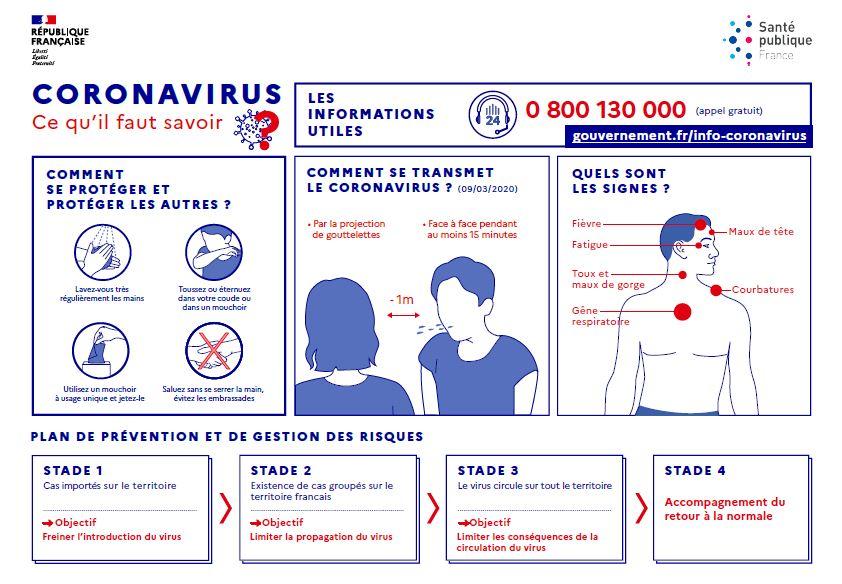 Coronavirus : recommandations médicales à l'adresse des patients chroniques